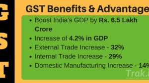 US Central Bank Predicts GST Will Boost India's GDP by Rs 6.5 Lakh Cr; But 70% of SMEs Still Not Prepared For GST