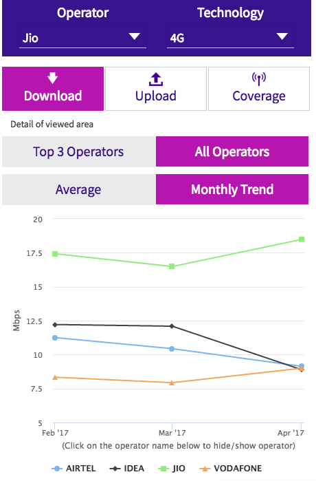 Monthly 4G download speed trend