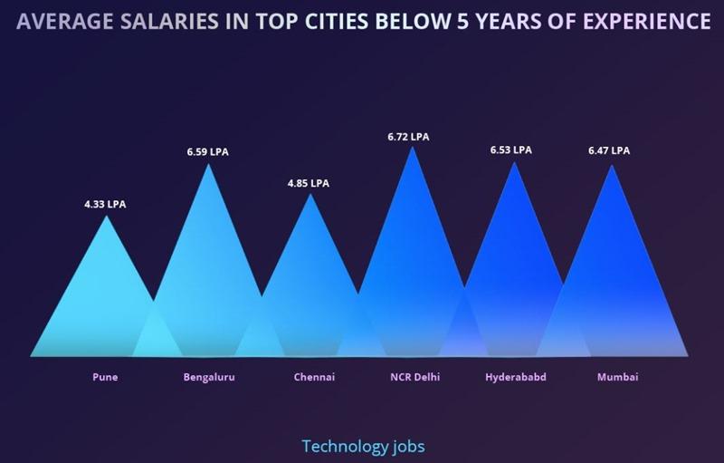 Average Startup Salaries in India