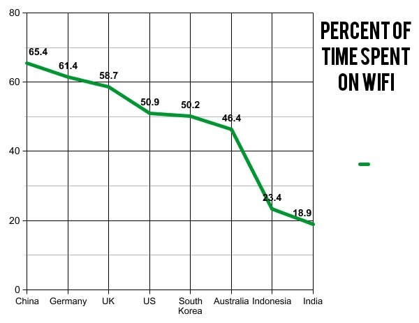 Time spent on WIFI