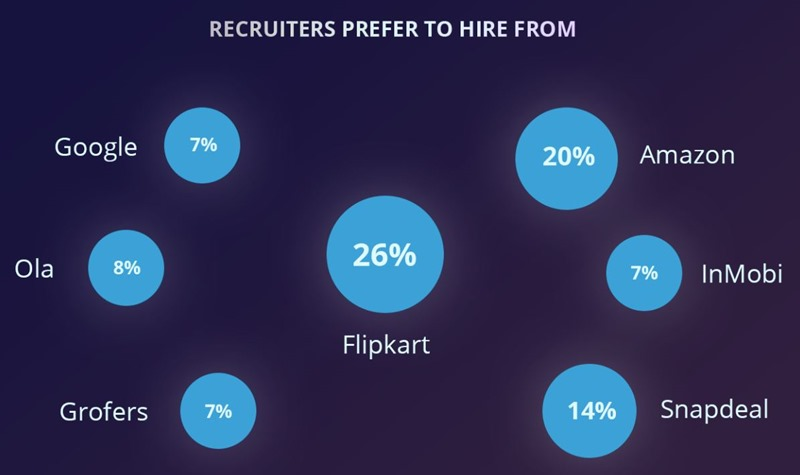 startup recruiters prefer to hire