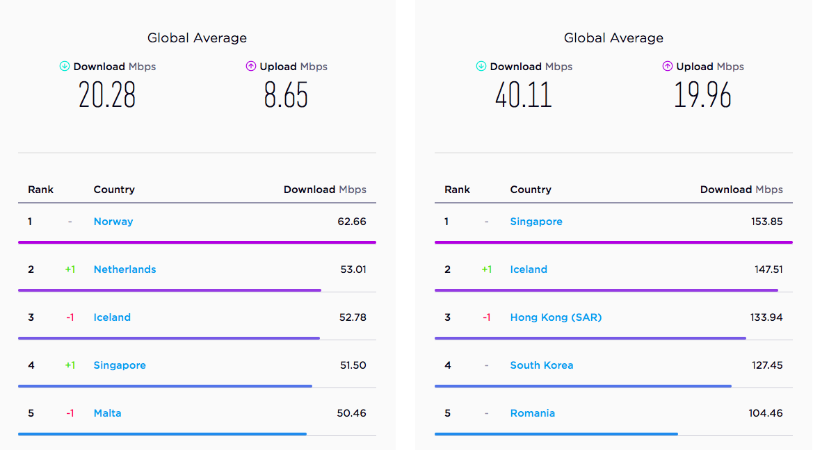 Top Countries With Fastest Internet