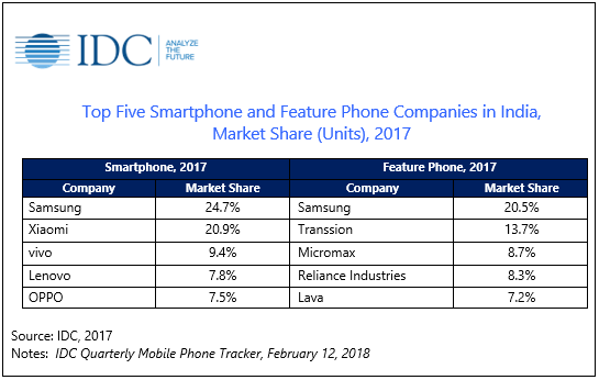 India's Smartphone & Feature Phone Markets Grew In 2017: IDC