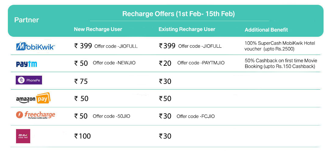 Jio Cashback Offer: Partner Digital Wallets