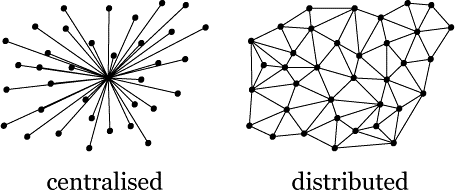 Centralised Vs Distributed Systems