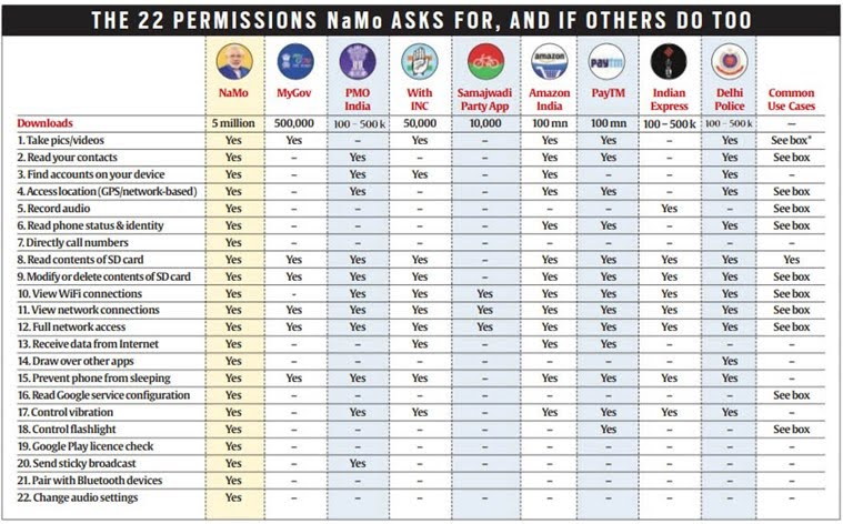 Permissions Required By The NaMo App
