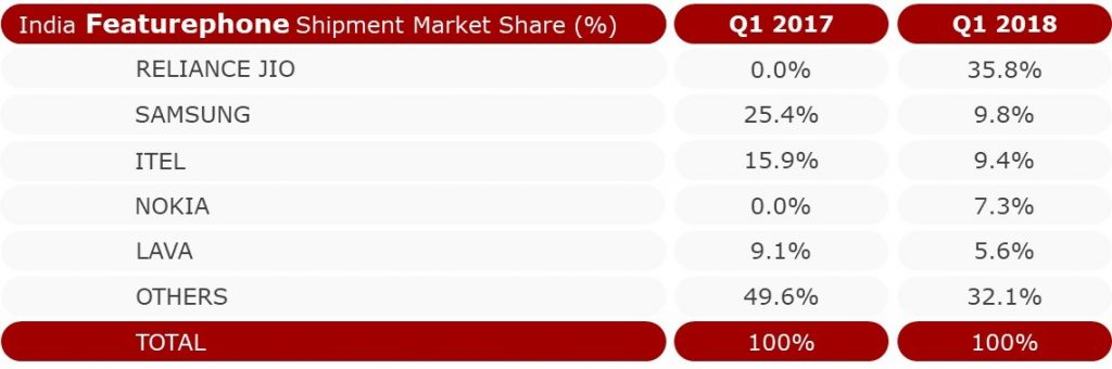 Feature Phone Market In India