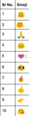 Top 10 emojis used in India on Twitter