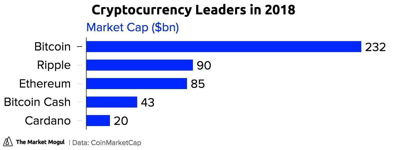 leaders of cryptocurrencies in 2018
