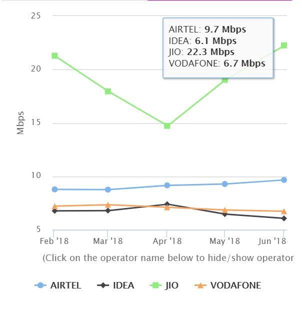 My Speed Data From TRAI | Fastest 4G Speed