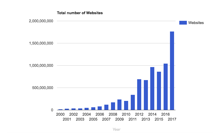Number of websites are increasing, but is UX also improving?